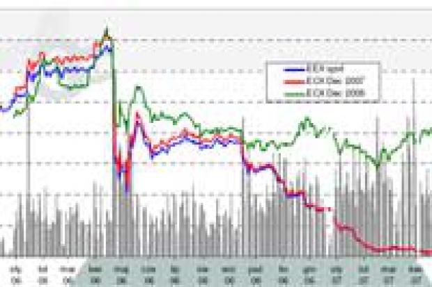 Raport rynku CO2. Tydzień 23/2007
