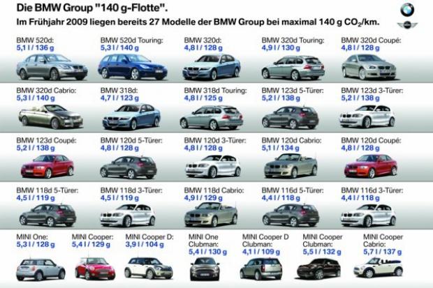 Niemieckie ministerstwo poklepuje po plecach BMW Group