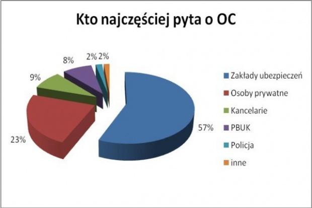 Można ustalić szczegóły polisy OC na podstawie rejestracji