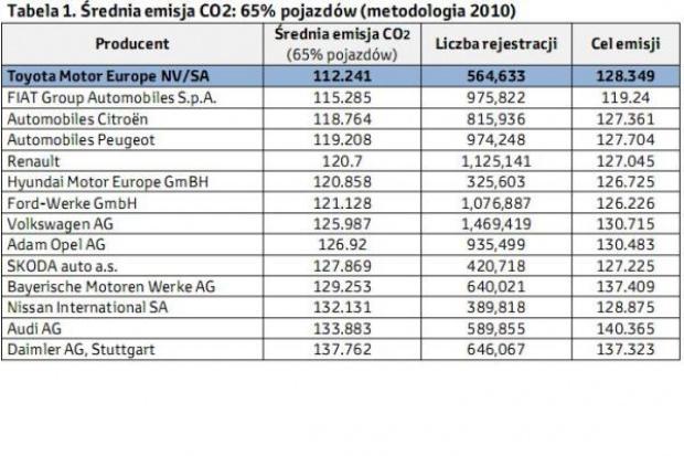 Toyota z najniższą emisją CO2 w Europie