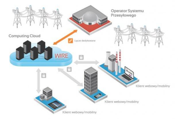 System Wymiany Informacji Rynku Energii od Transition Technologies