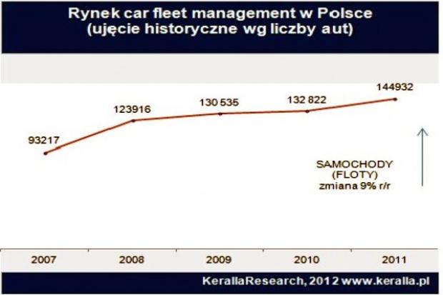 CFM w Polsce wyraźnie się sprawdza
