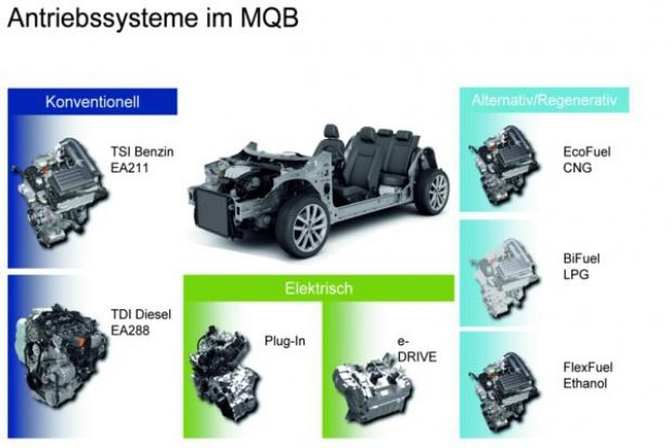Volkswagen szykuje nowe silniki dla platformy MQB