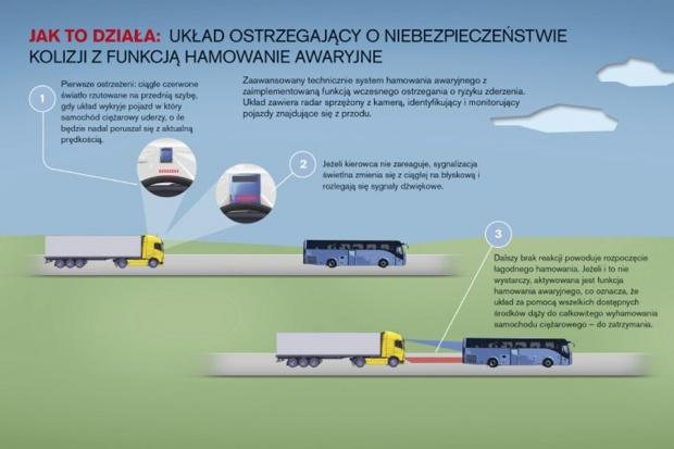 Volvo Trucks wprowadza nowy układ bezpieczeństwa