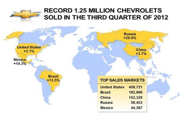 Chevrolet nie narzeka