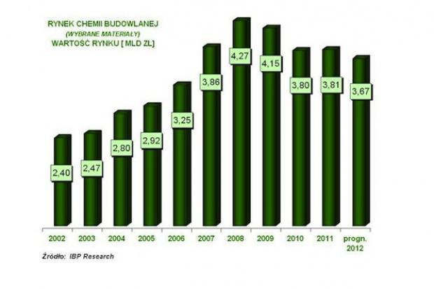 Rynek chemii budowlanej w latach 2002-12