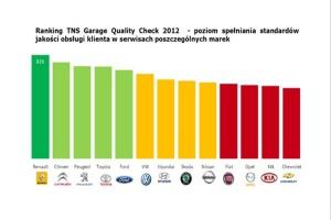 TNS Garage Quality Check 2012: pierwsze badanie jakości obsługi w ASO