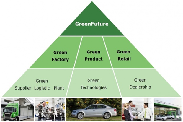 "Skoda wzmacnia program ""Green Future"""