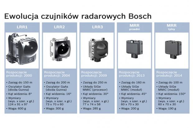 Bosch wyprodukował milionowy czujnik radarowy