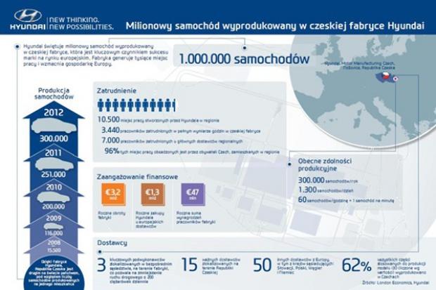Milionowe auto z czeskiej fabryki Hyundaia