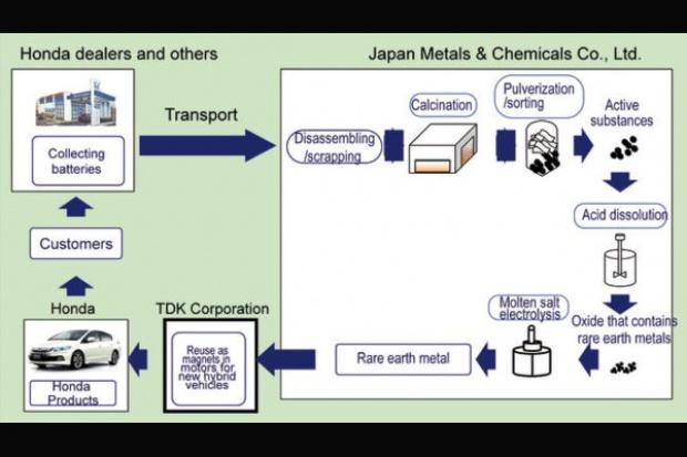 Honda a wykorzystanie metali ziem rzadkich