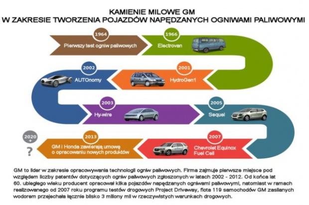 GM i Honda: współpraca w zakresie technologii ogniw paliwowych nowej generacji