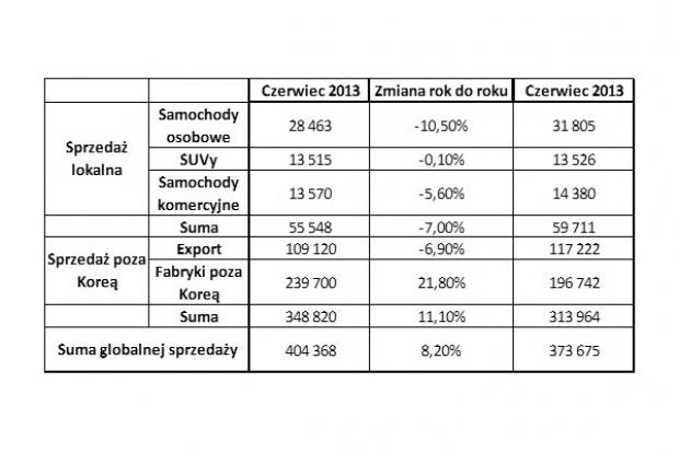 Hyundai 8% w górę