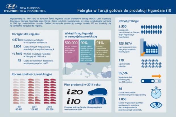 Hyundai zwiększa możliwości produkcyjne w Europie