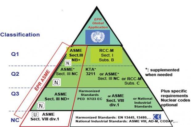 Przepisy ASME w energetyce jądrowej