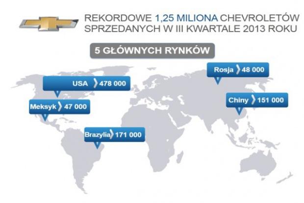 Kwartalny rekord Chevroleta