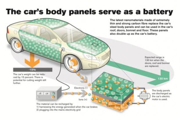 Nadchodzą elektryczne samochody-baterie