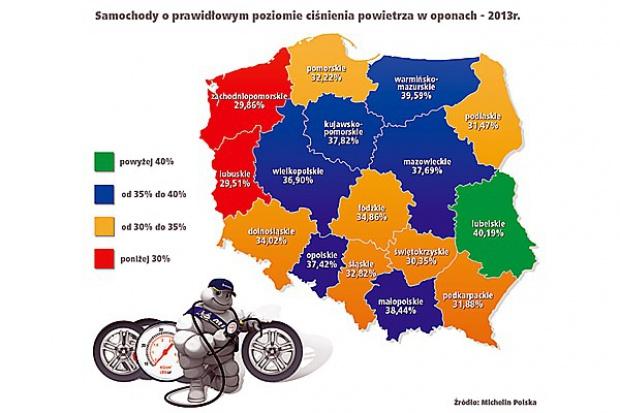 Sześć na dziesięć aut w Polsce ma nieprawidłowe ciśnienie w oponach