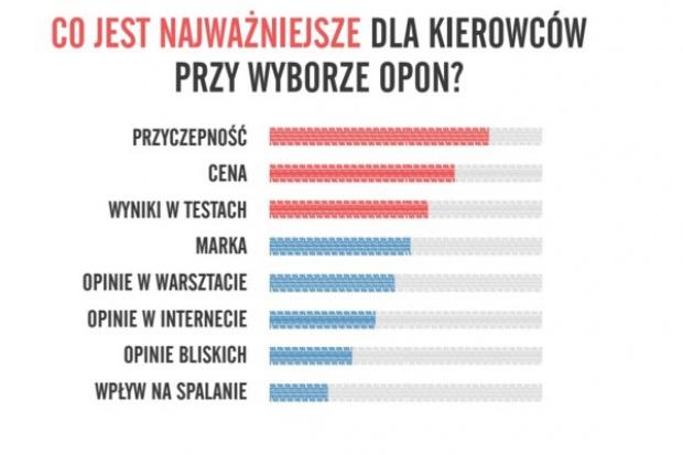 Jak Polacy zmieniają opony? Marka nie jest najważniejsza