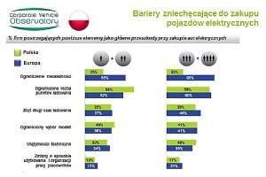 """""""Barometr Flotowy 2013"""": Polska a reszta krajów UE"""