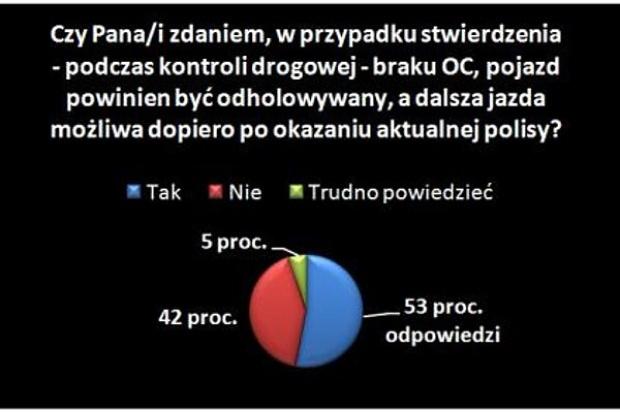Polacy za odholowywaniem aut bez OC
