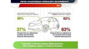Auta pokolizyjne i cofnięte liczniki ciągle psują rynek wtórny w Polsce
