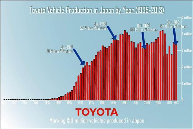 Toyota wyprodukowała w Japonii już 150 mln aut
