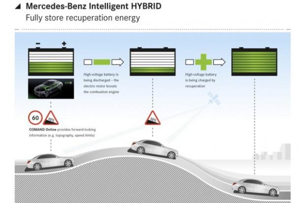 Inteligentne zarządzanie energią w hybrydach Mercedesa