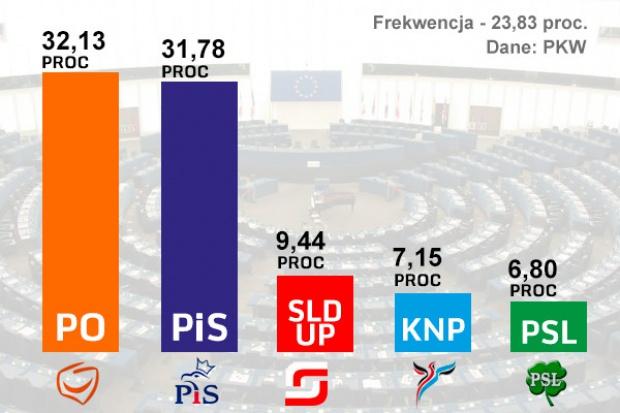 Platforma przed PiS w wyborach do Parlamentu Europejskiego