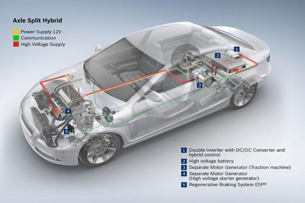 Bosch: nowe funkcje dla hybryd i e-samochodów