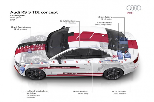 Audi wprowadzi rozwiązania bazujące na napięciu 48V