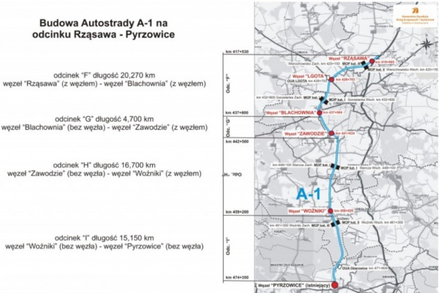 Rusza walka o A1 Pyrzowice - Częstochowa. Oferty w 2014