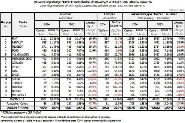 Mocny koniec roku na rynku aut dostawczych