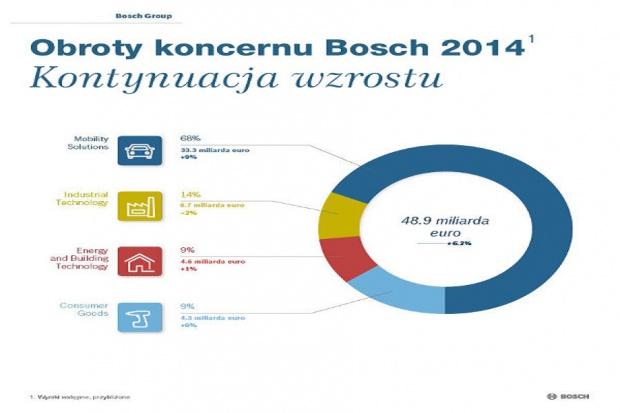 Bosch: 49 mld euro obrotów