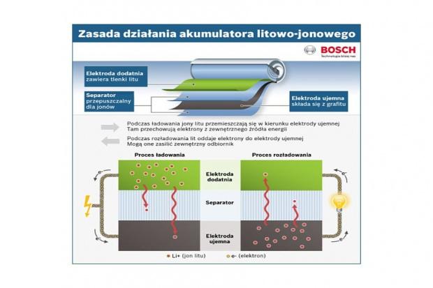 Przyszłość akumulatorów wg Boscha