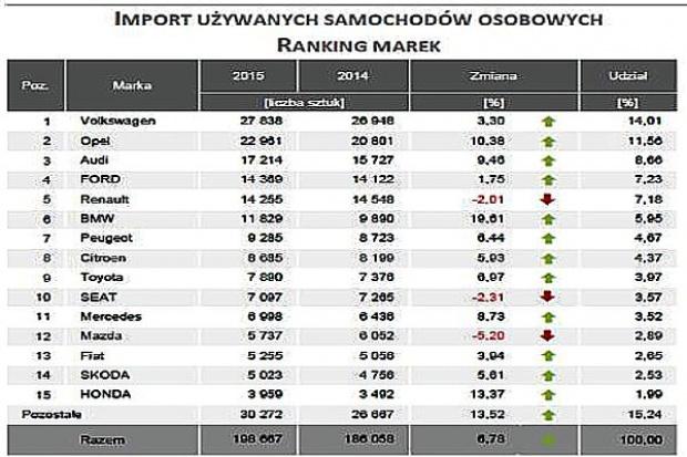 Rośnie import aut używanych