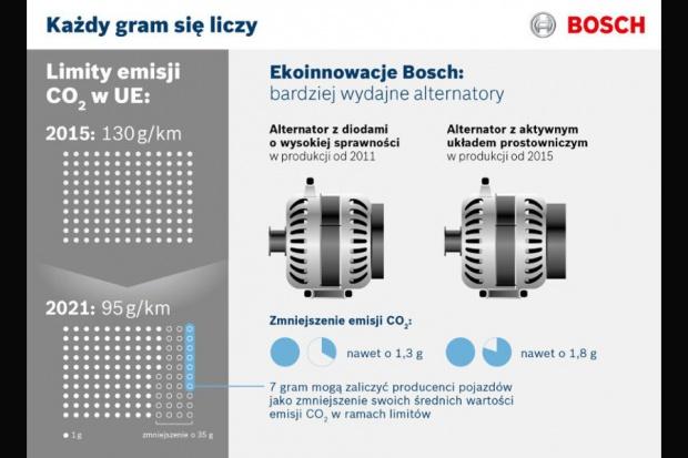 Alternatory Bosch z nowymi rozwiązaniami
