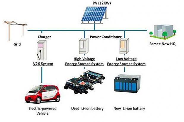 MMC - pomysł na zużyte akumulatory z e-aut