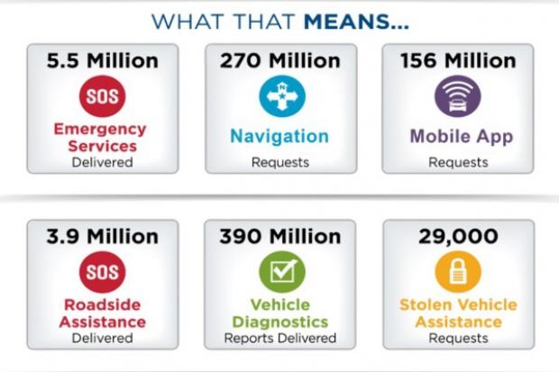 OnStar: miliard zgłoszeń