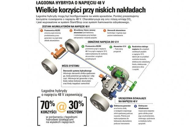 48-woltowe hybrydy w procesie redukcji emisji CO2