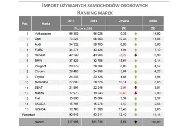 Wrześniowy spadek importu używanych aut