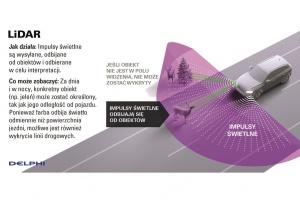 Delphi: LiDAR i radar w jednym systemie