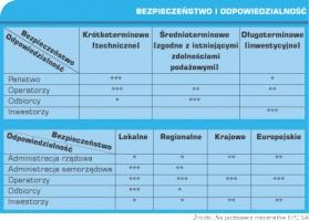 Tabela 1. Bezpieczeństwo i odpowiedzialność