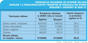 Tabela 4. Produkcja odlewów ze stopów żelaza.