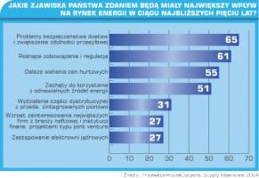 Tabela 1. Jakie zjawiska państwa zdaniem będą miały największy wpływ na rynek energii w ciągu najbliższych pięciu lat?