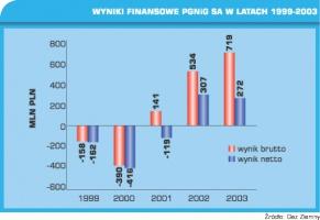 Tabela 2. Wyniki finansowe PGNiG SA w latach 1999 - 2003.