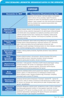 Cele działania jednostek organizacyjnych w PSE Operator