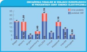 Obciążenia fiskalne w krajach europejskich w procentach ceny energii elektrycznej.