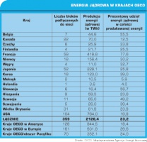 Tabela 2. Energia jądrowa w krajach OECD
