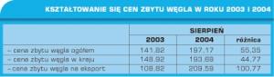 Tabela 1. Kształtowanie się cen zbytu węgla w roku 2003 i 2004